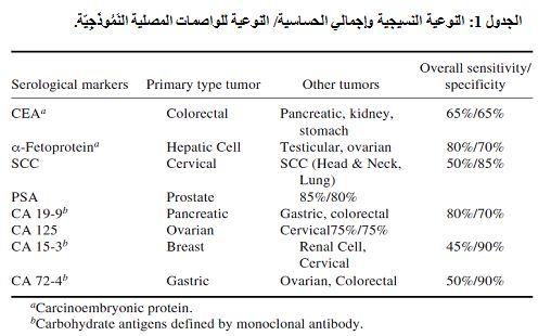 كانون ثاني يناير 2012 Scla مجلة التشخيص المخبري هيئة مخابر التحاليل الطبية